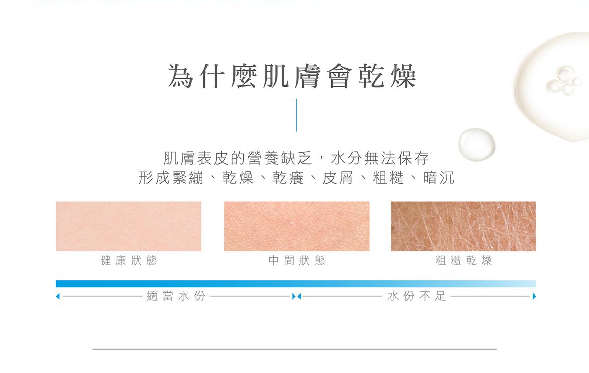 4大美肌需求保濕舒緩修護透亮Dr.HUANG保濕精華